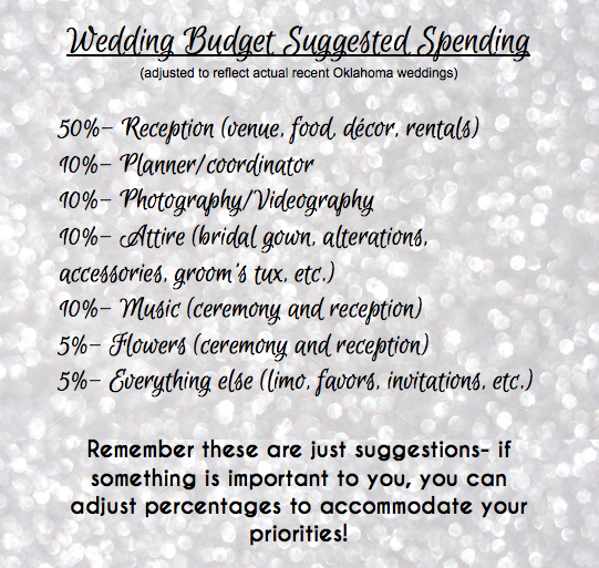 Suggested Spending